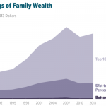 Danger of Inequality in US.png